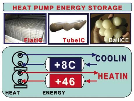 PCM Products, phase change materials, energy storage